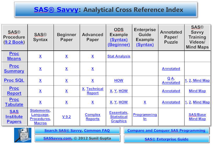 Cross-Reference SAS Index