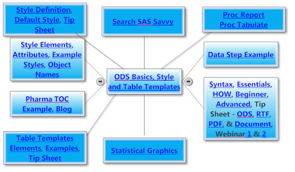 ODS Basics Style and Table Templates
