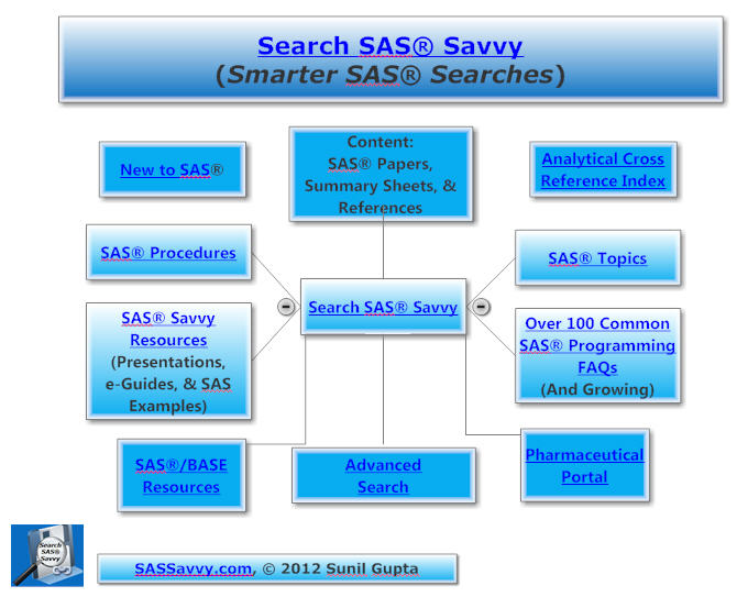 Search SAS Savvy