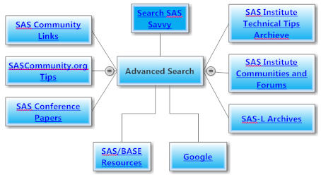Advanced SAS Savvy Search