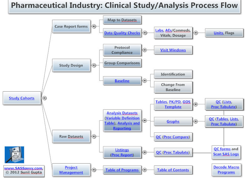 Clinical Data Flow