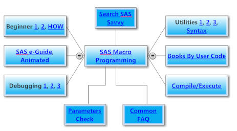 SAS Savvy - SAS® Macro Programming Preview
