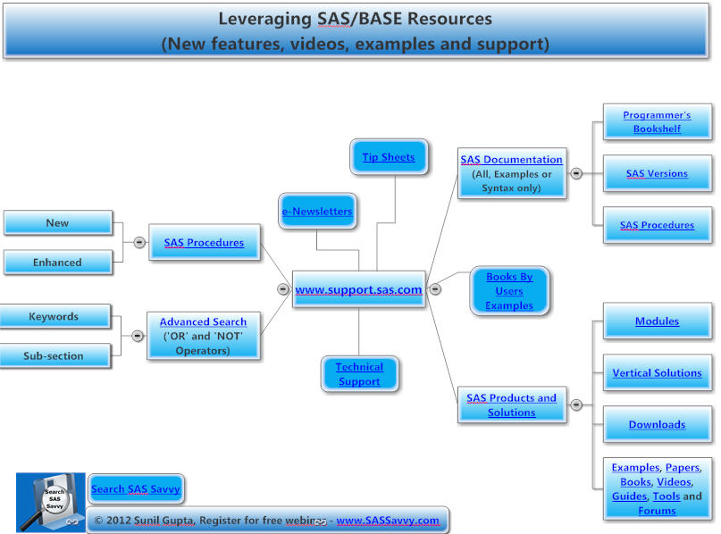 Leveraging SAS/Base Resources