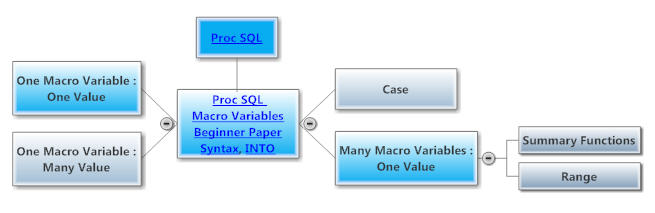 Proc SQL Macro Variables