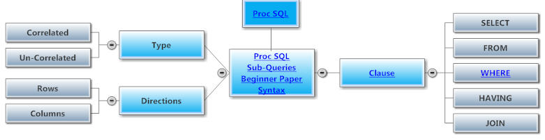 Proc SQL Subqueries