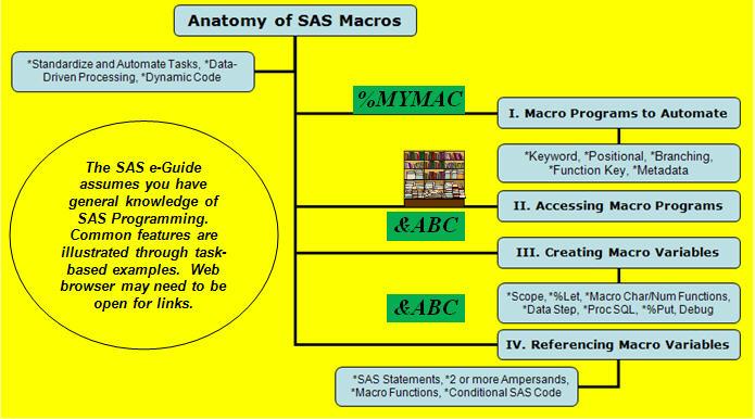 Free SAS ® e-Learning