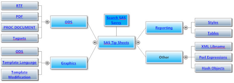 SAS Tips Sheets